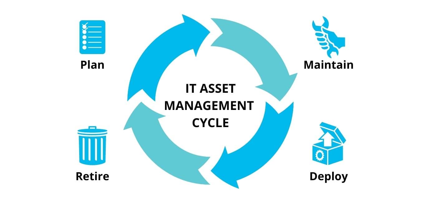 it asset management processes planning