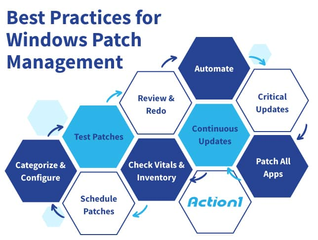 windows workstation patch management cycle action1 rmm