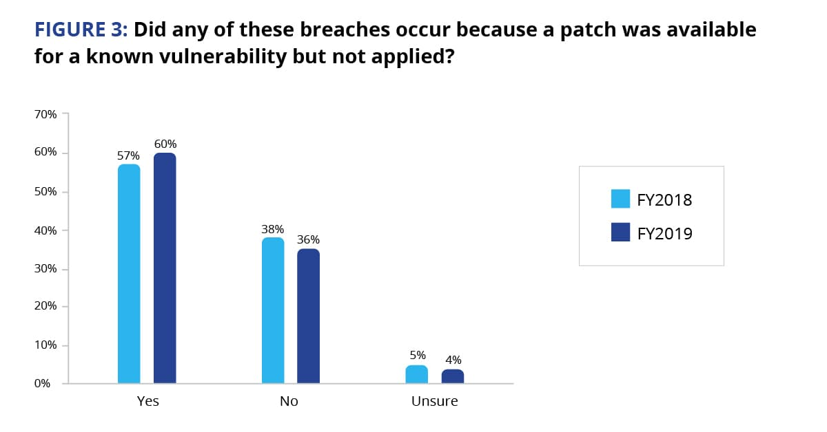 information security patch management strategies action1 blog