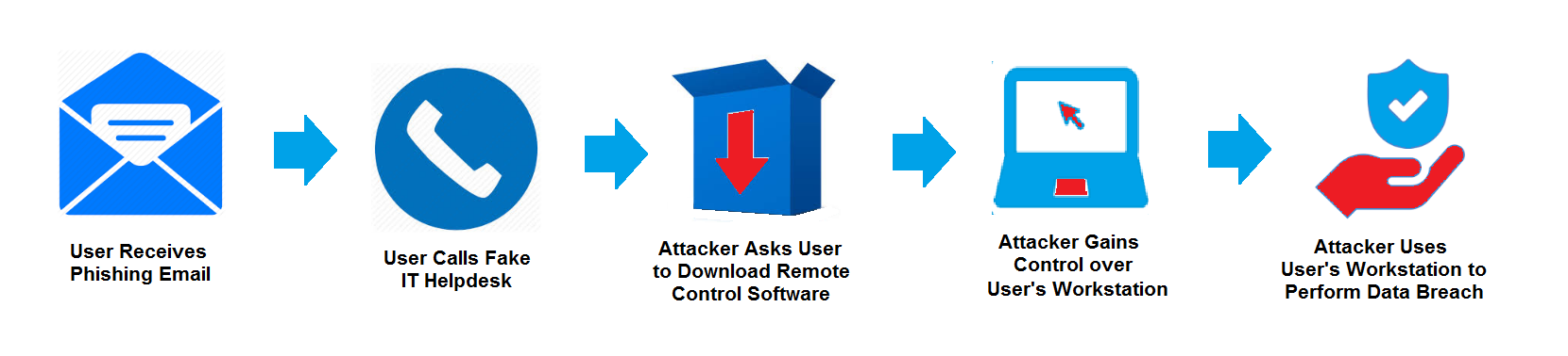 identify installed software on your endpoints